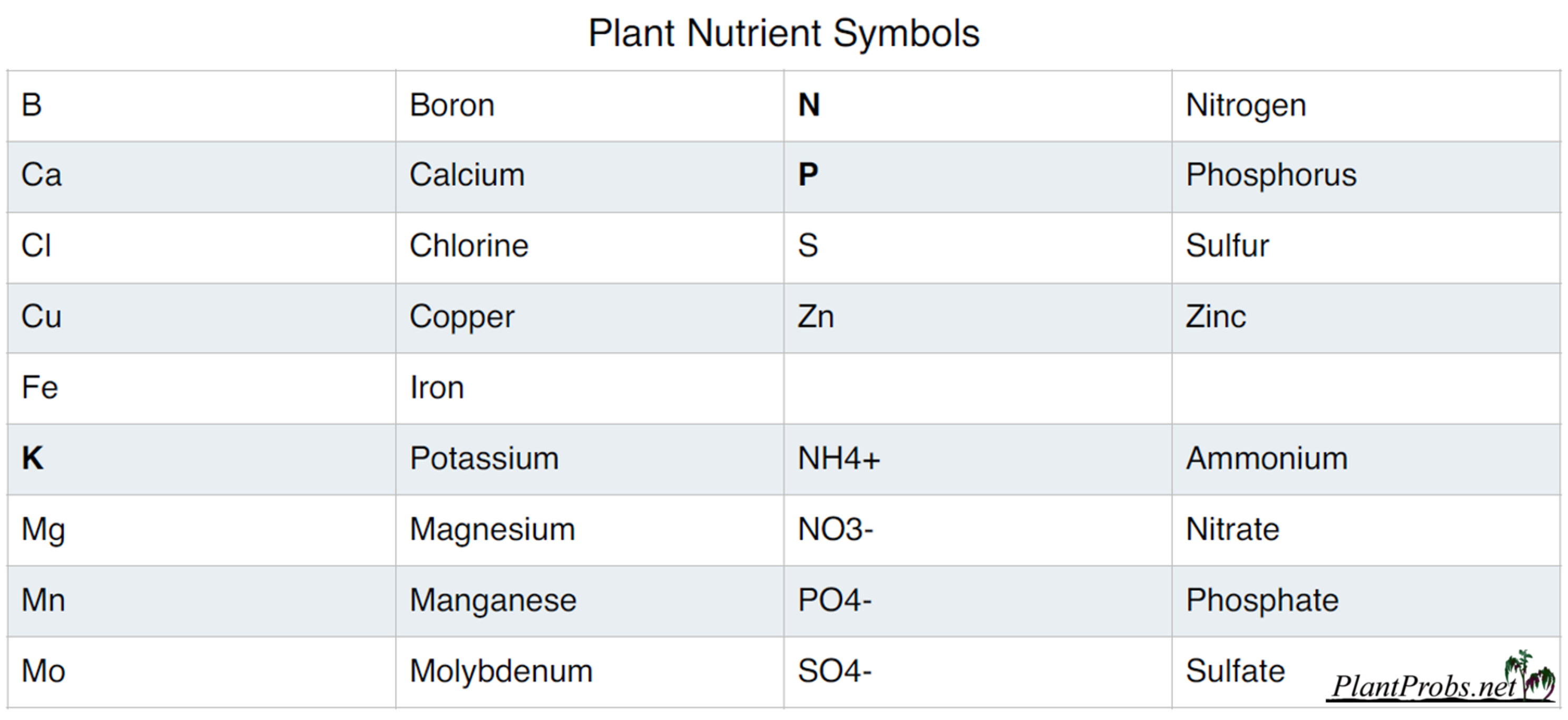 Chemical symbols of plant nutrients